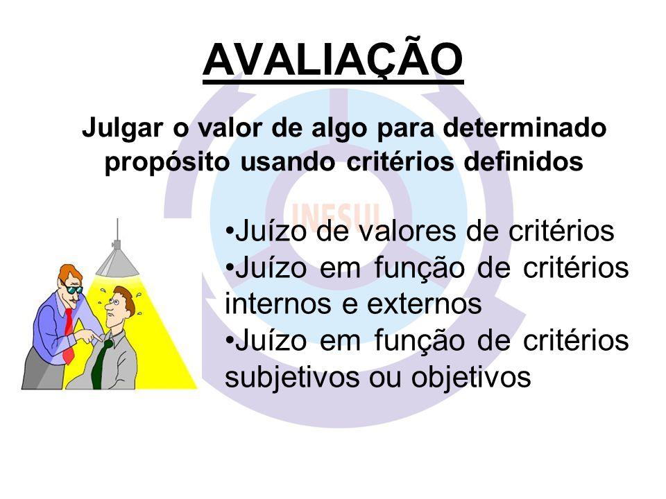 AVALIAÇÃO Julgar o valor de algo para determinado propósito usando critérios definidos. Juízo de valores de critérios.