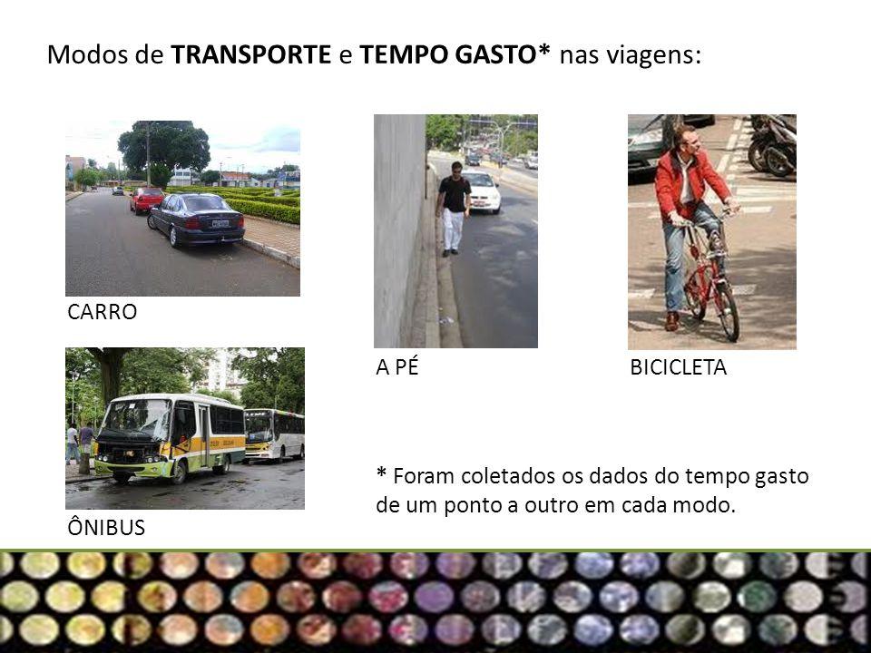 Modos de TRANSPORTE e TEMPO GASTO* nas viagens: