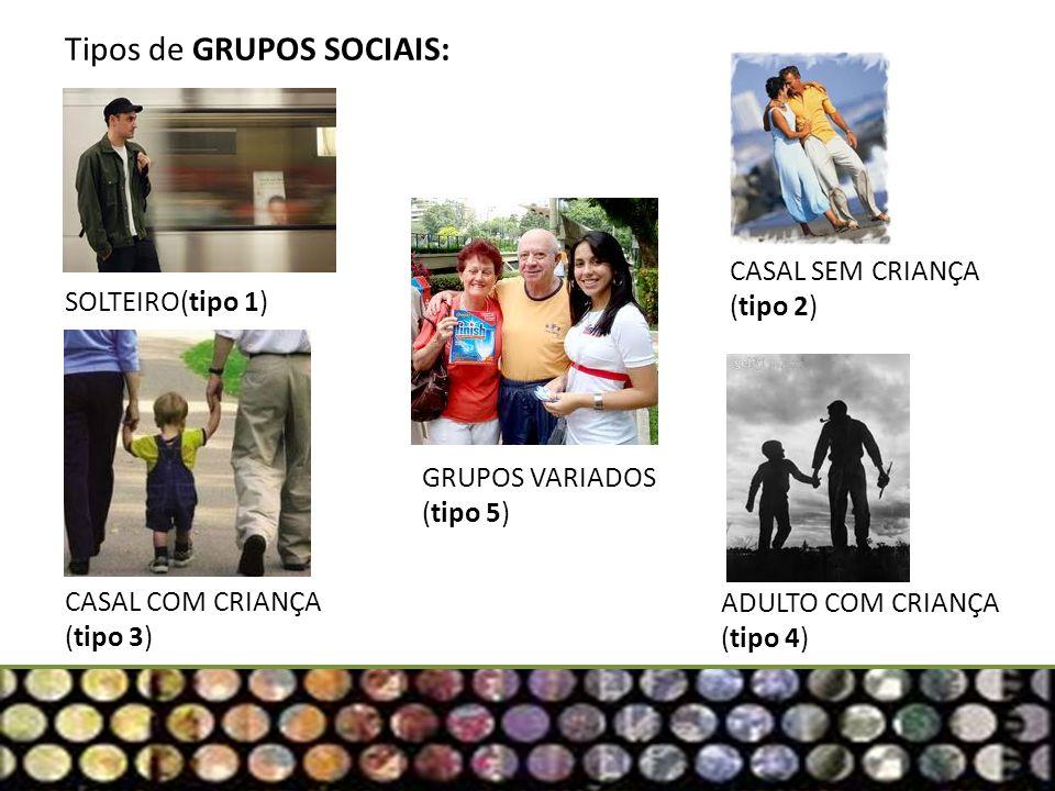 Tipos de GRUPOS SOCIAIS: