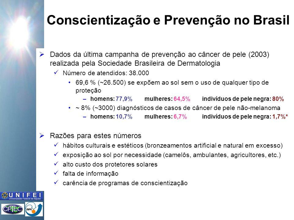Conscientização e Prevenção no Brasil