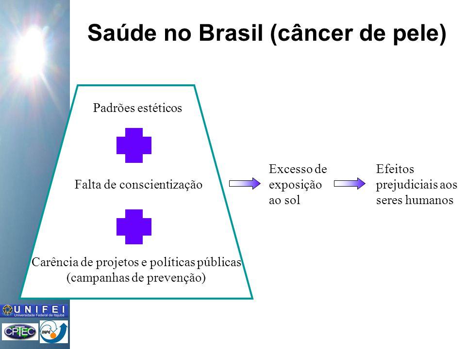 Saúde no Brasil (câncer de pele)