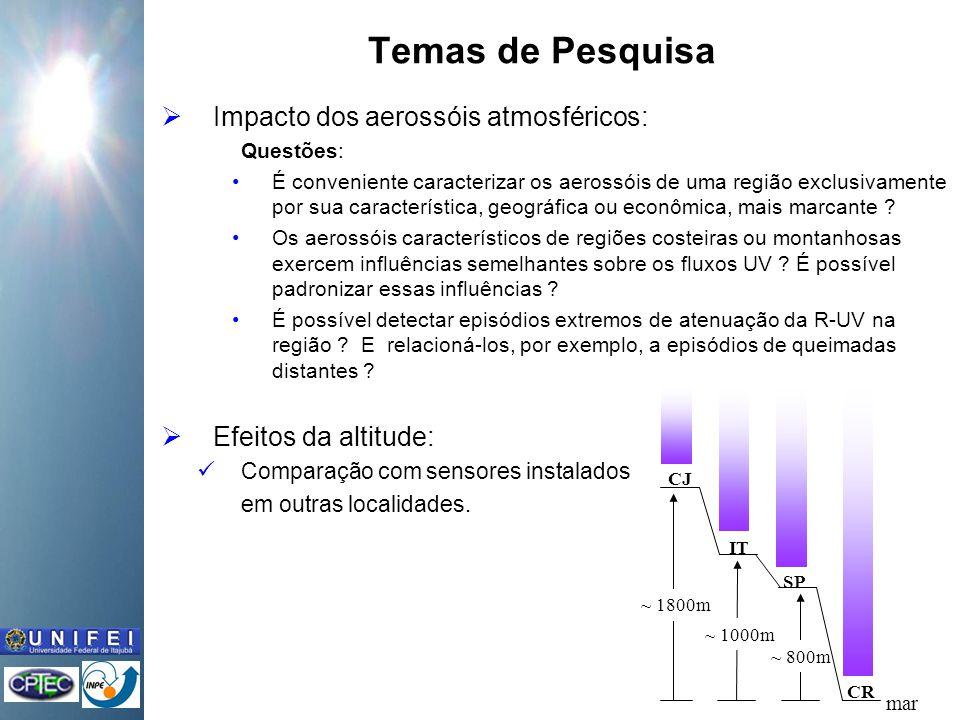 Temas de Pesquisa Impacto dos aerossóis atmosféricos:
