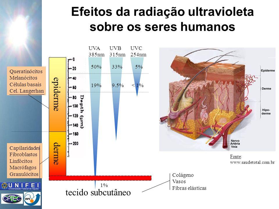 Efeitos da radiação ultravioleta sobre os seres humanos