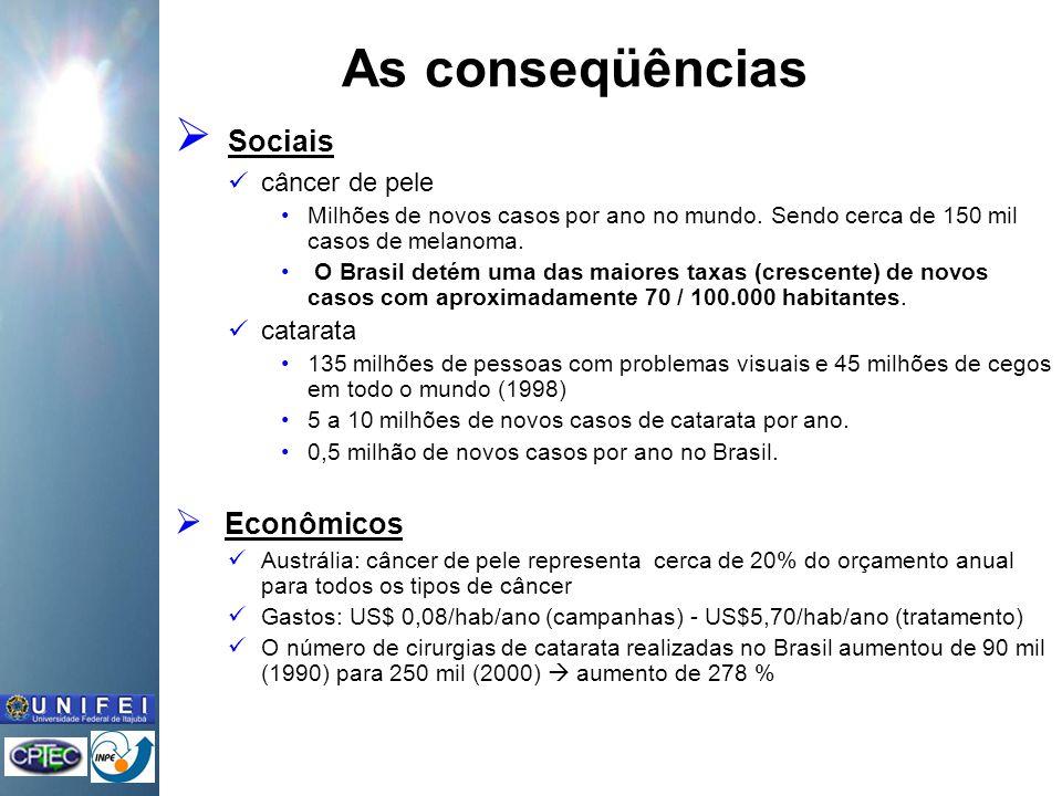 As conseqüências Sociais Econômicos câncer de pele catarata