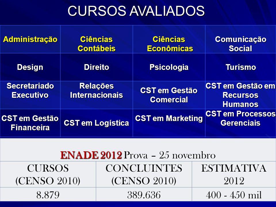 CURSOS AVALIADOS ENADE 2012 Prova – 25 novembro CURSOS (CENSO 2010)