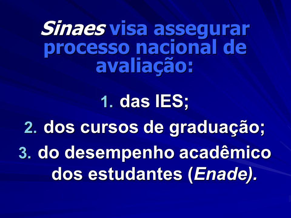 Sinaes visa assegurar processo nacional de avaliação: