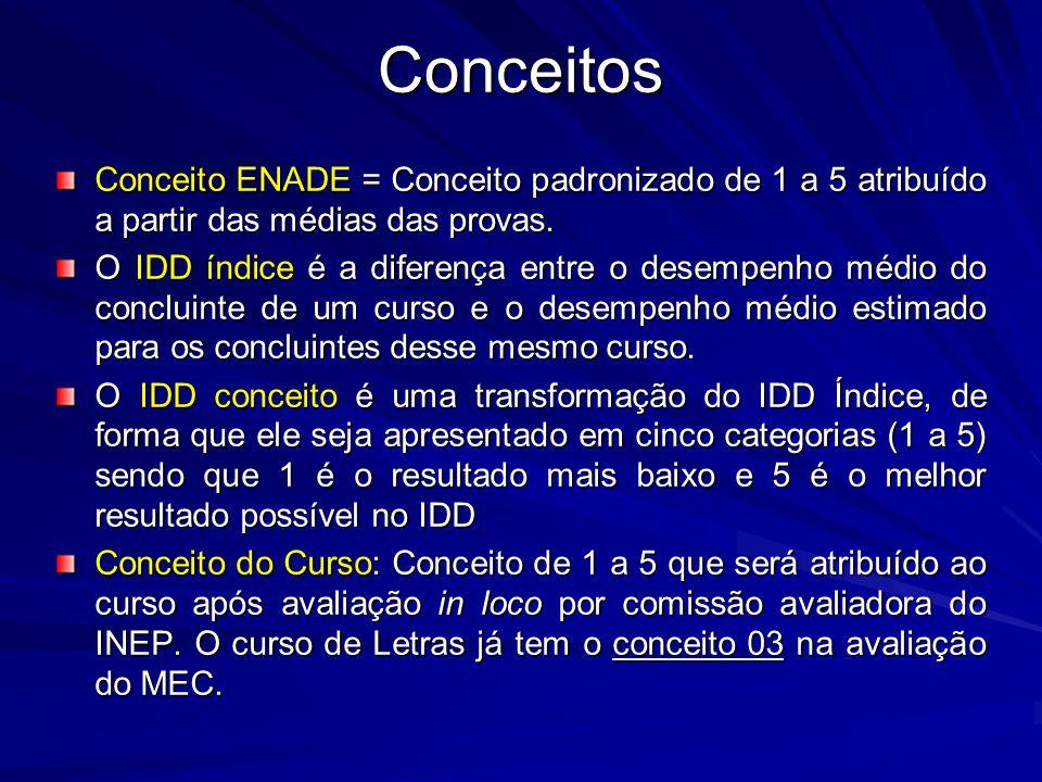Conceitos Conceito ENADE = Conceito padronizado de 1 a 5 atribuído a partir das médias das provas.