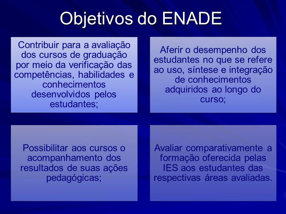 Objetivos do ENADE