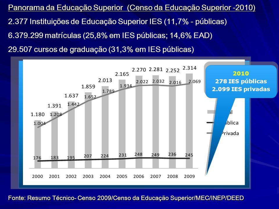 Panorama da Educação Superior (Censo da Educação Superior -2010)