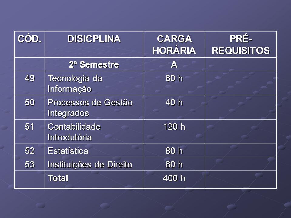 CÓD. DISICPLINA CARGA HORÁRIA PRÉ-REQUISITOS 2º Semestre A 49
