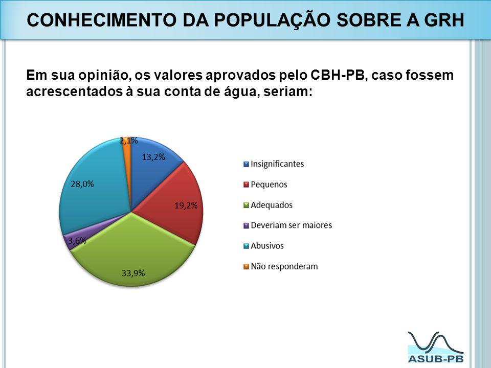CONHECIMENTO DA POPULAÇÃO SOBRE A GRH