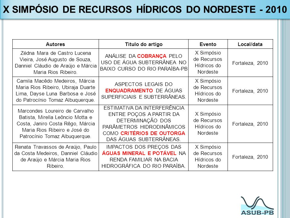X SIMPÓSIO DE RECURSOS HÍDRICOS DO NORDESTE - 2010