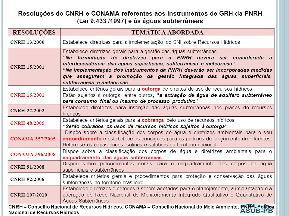 Resoluções do CNRH e CONAMA referentes aos instrumentos de GRH da PNRH (Lei 9.433 /1997) e às águas subterrâneas