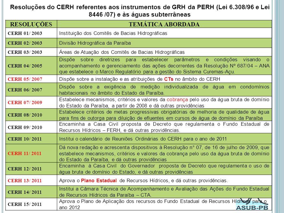 Resoluções do CERH referentes aos instrumentos de GRH da PERH (Lei 6