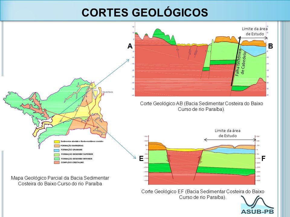CORTES GEOLÓGICOS A B E F