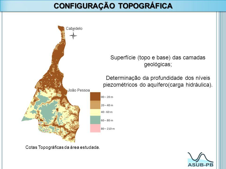 CONFIGURAÇÃO TOPOGRÁFICA