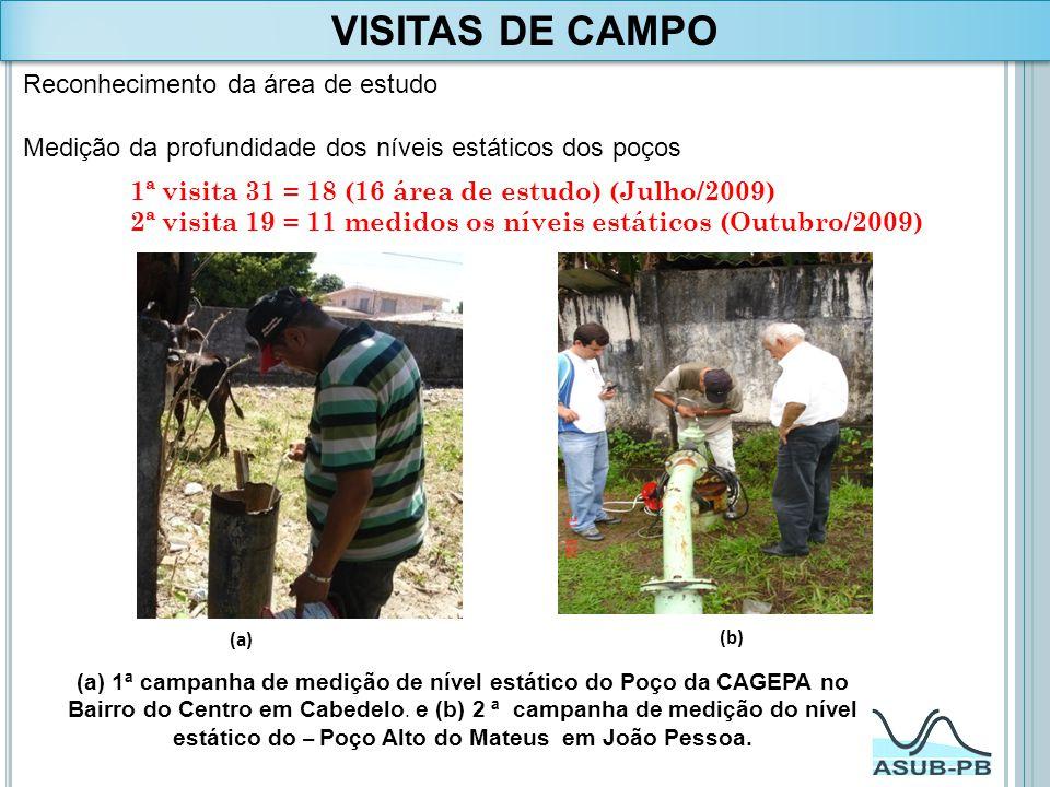 VISITAS DE CAMPO Reconhecimento da área de estudo
