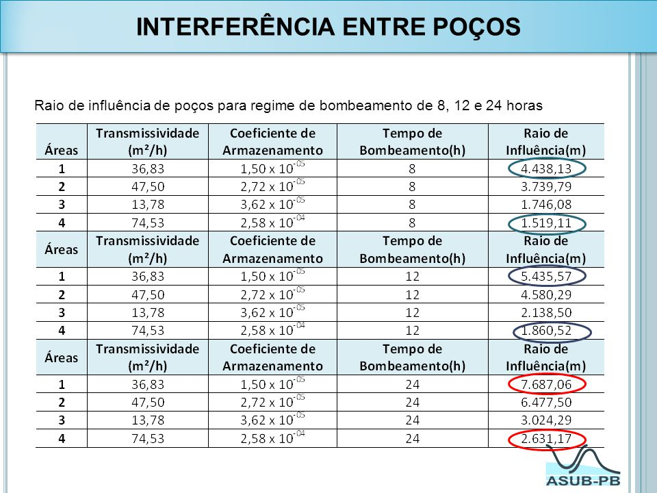 INTERFERÊNCIA ENTRE POÇOS