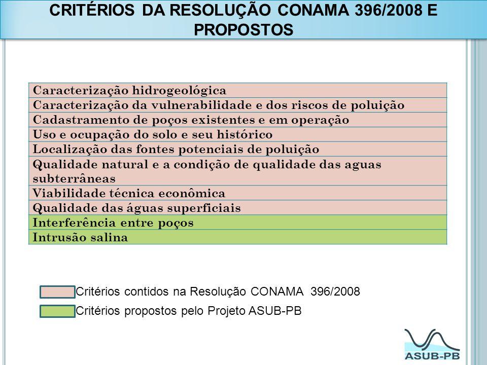 CRITÉRIOS DA RESOLUÇÃO CONAMA 396/2008 E PROPOSTOS