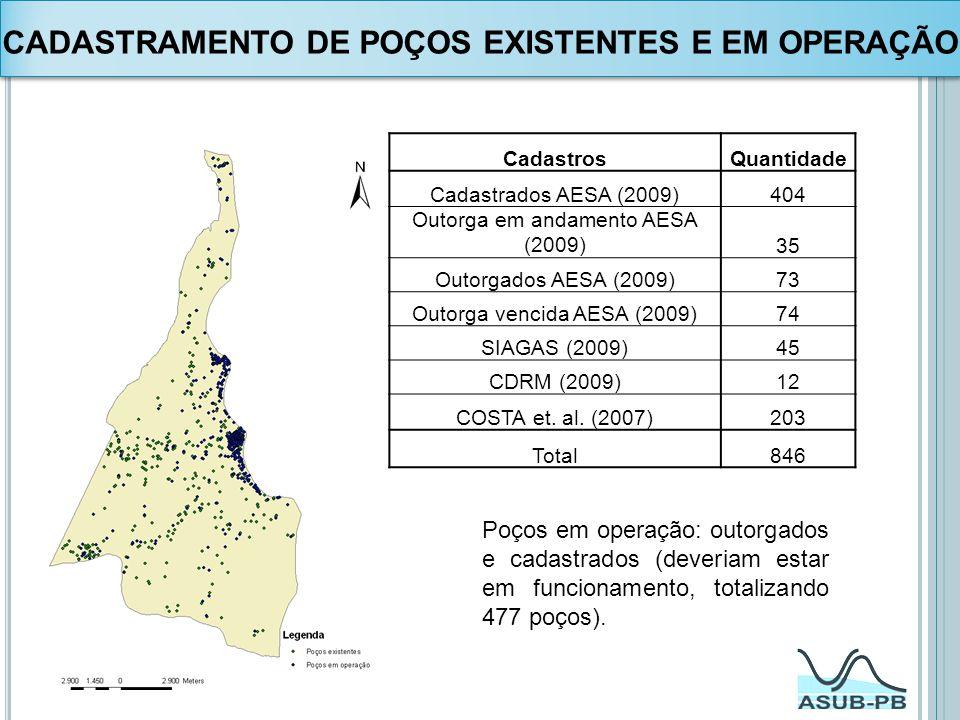CADASTRAMENTO DE POÇOS EXISTENTES E EM OPERAÇÃO