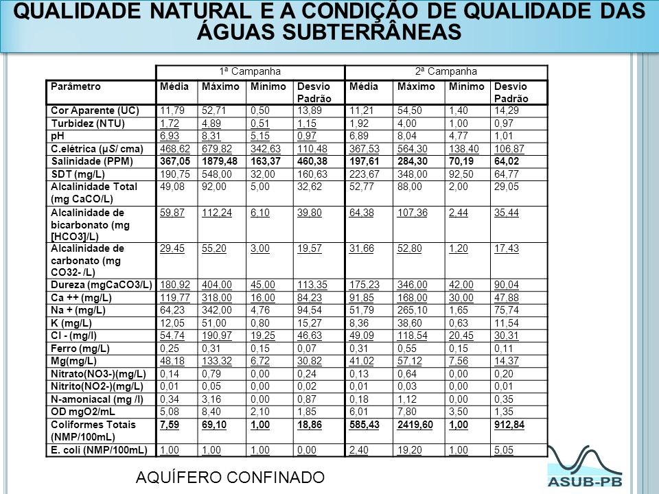 QUALIDADE NATURAL E A CONDIÇÃO DE QUALIDADE DAS ÁGUAS SUBTERRÂNEAS