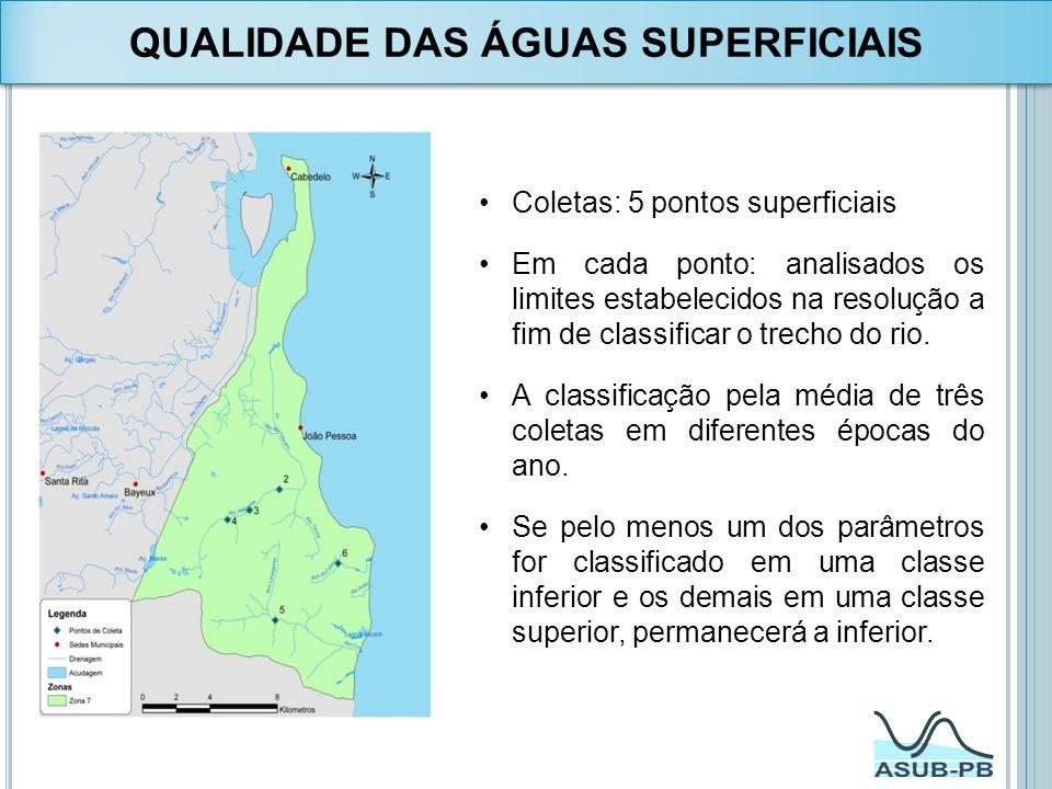 QUALIDADE DAS ÁGUAS SUPERFICIAIS