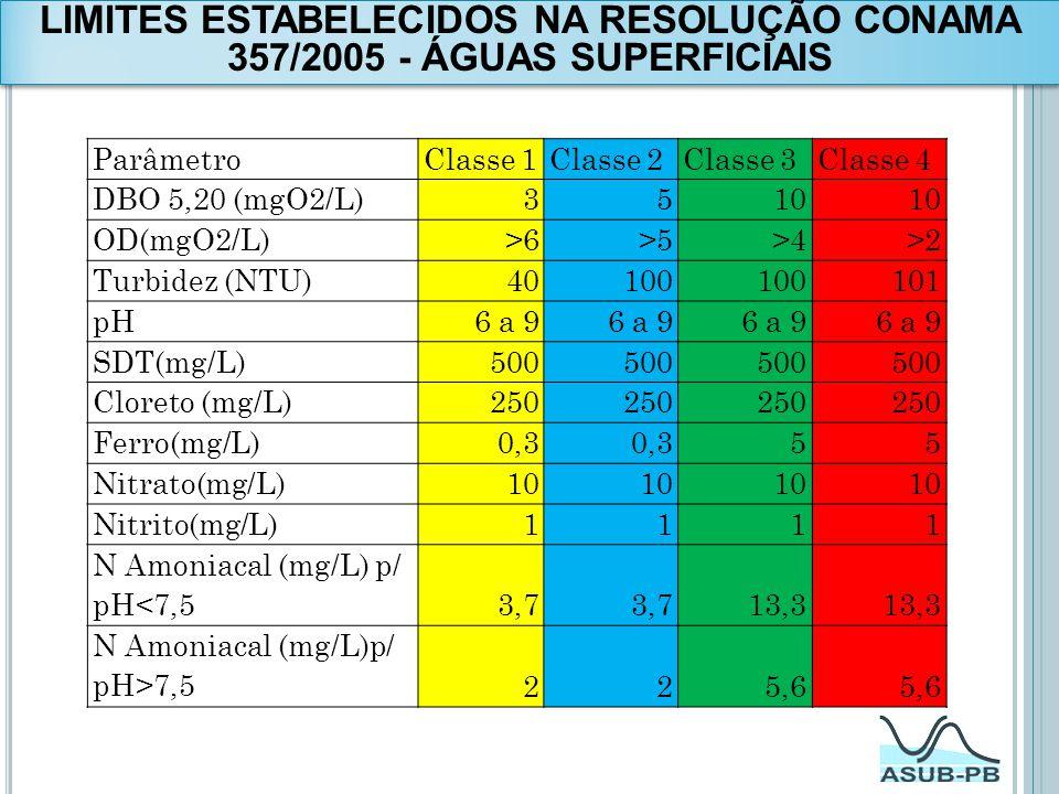 LIMITES ESTABELECIDOS NA RESOLUÇÃO CONAMA 357/2005 - ÁGUAS SUPERFICIAIS