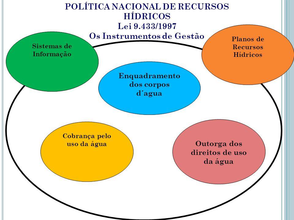 POLÍTICA NACIONAL DE RECURSOS HÍDRICOS Lei 9.433/1997
