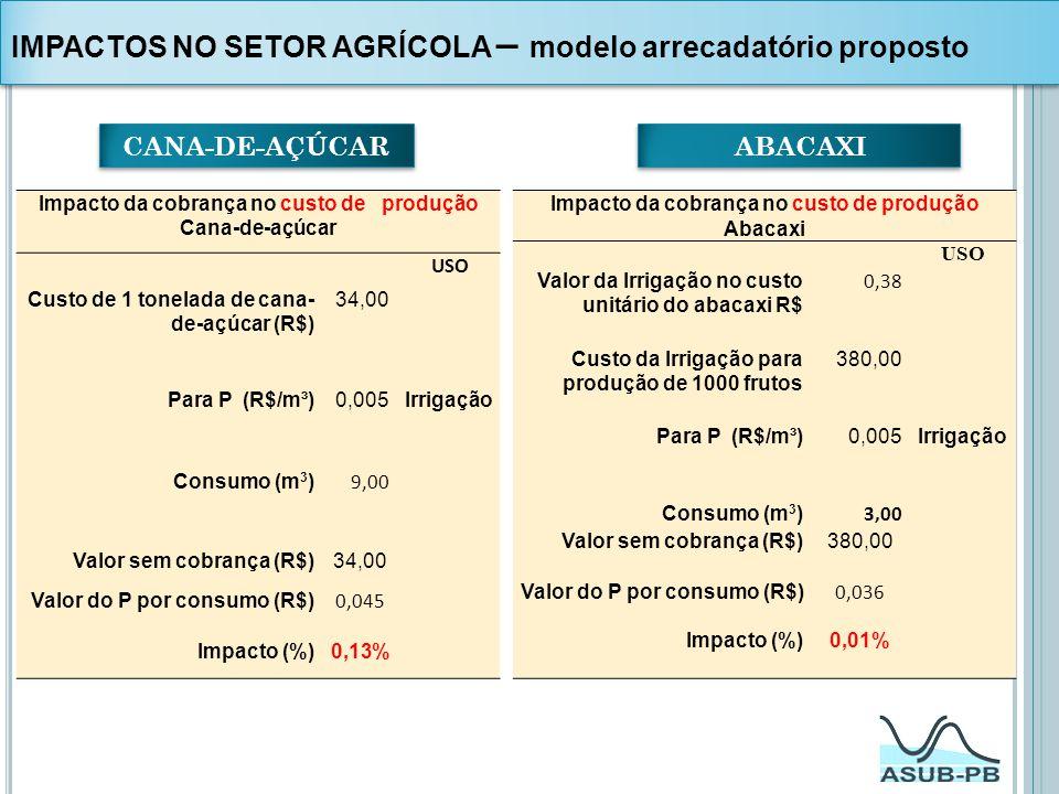 IMPACTOS NO SETOR AGRÍCOLA – modelo arrecadatório proposto