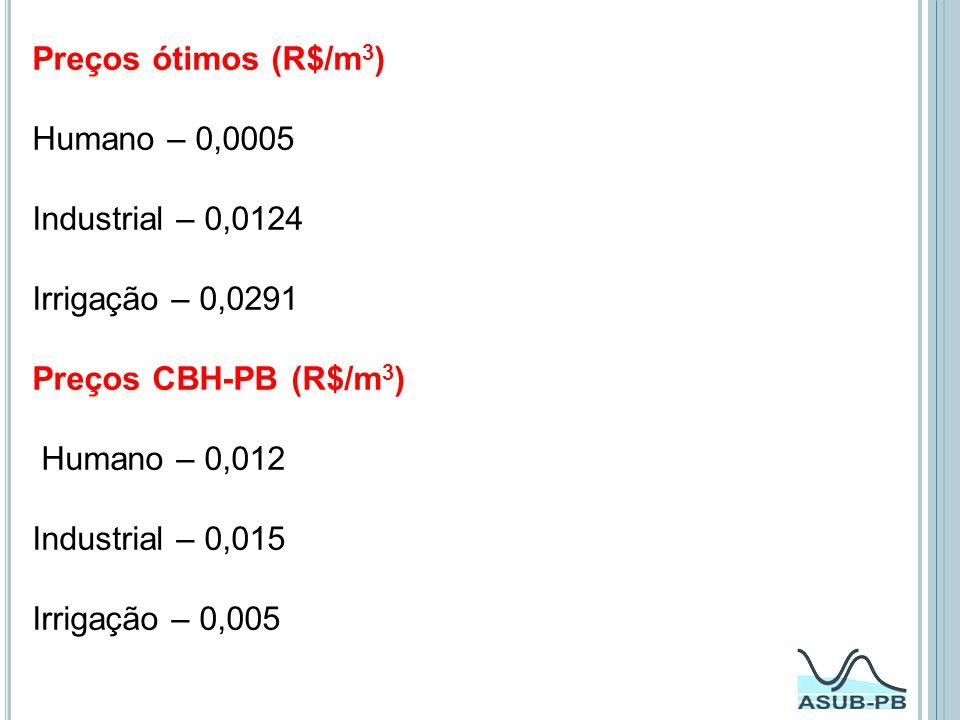 Preços ótimos (R$/m3) Humano – 0,0005 Industrial – 0,0124 Irrigação – 0,0291 Preços CBH-PB (R$/m3) Humano – 0,012 Industrial – 0,015 Irrigação – 0,005