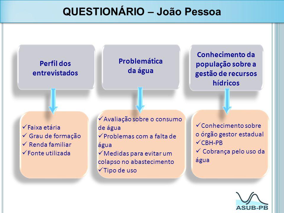 QUESTIONÁRIO – João Pessoa