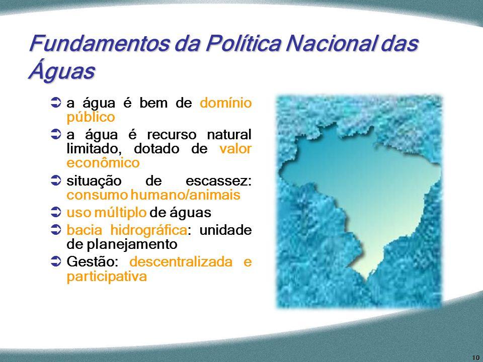Fundamentos da Política Nacional das Águas