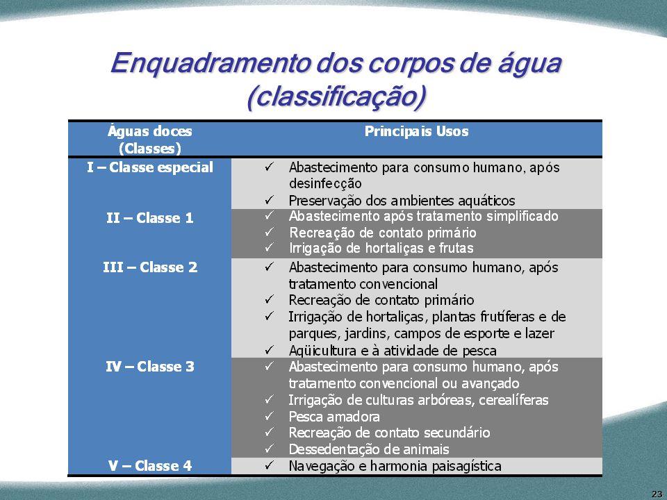Enquadramento dos corpos de água (classificação)