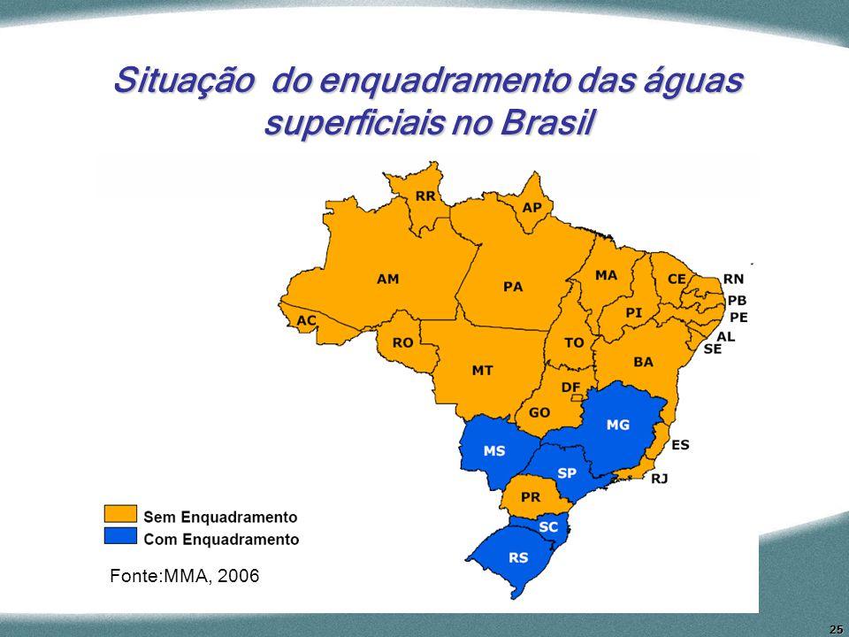 Situação do enquadramento das águas superficiais no Brasil