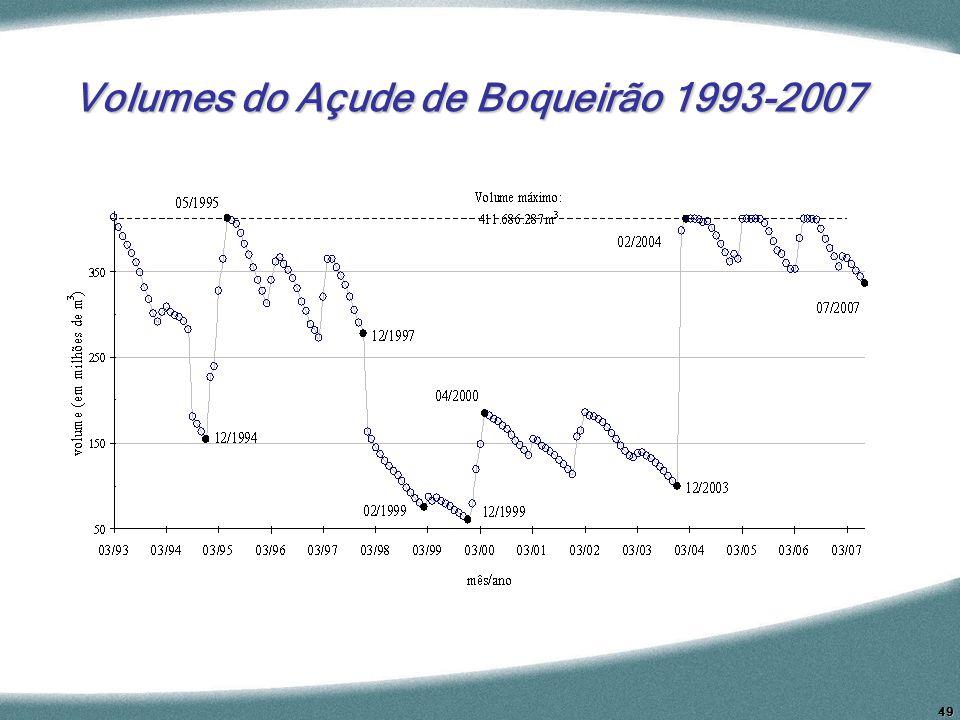 Volumes do Açude de Boqueirão 1993-2007