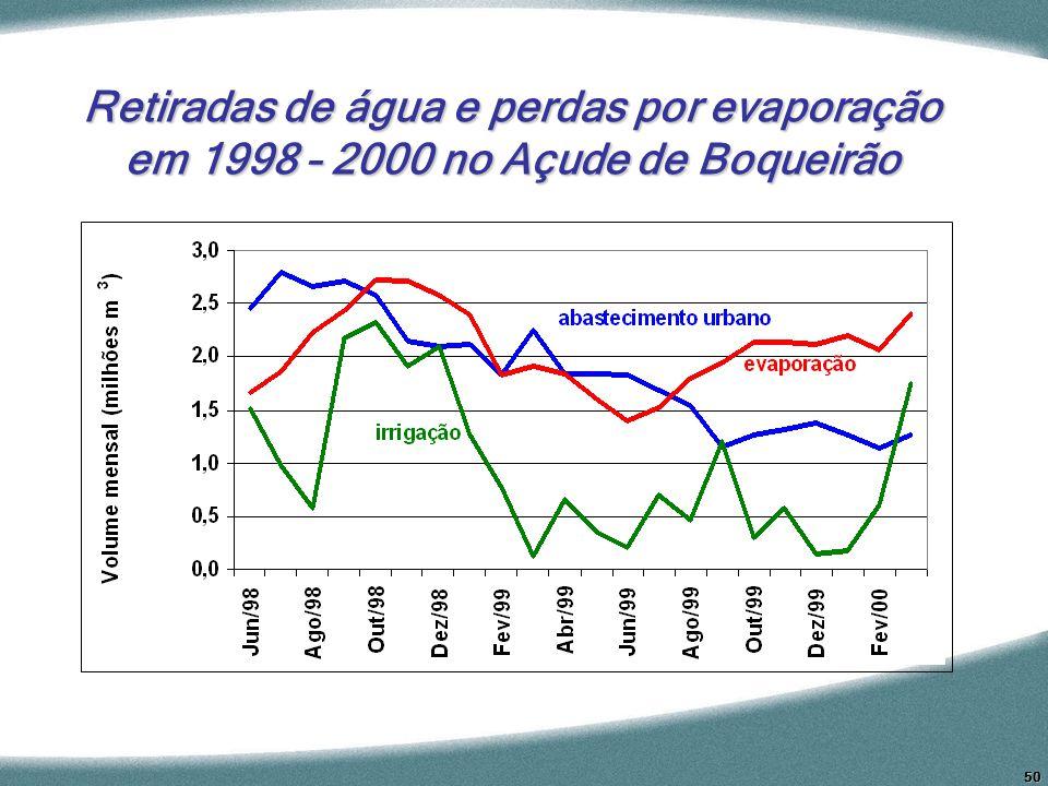 Retiradas de água e perdas por evaporação em 1998 – 2000 no Açude de Boqueirão