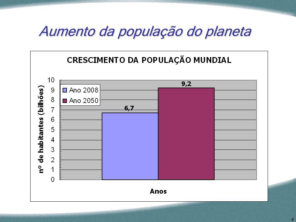 Aumento da população do planeta