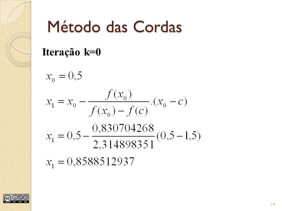 Método das Cordas Iteração k=0