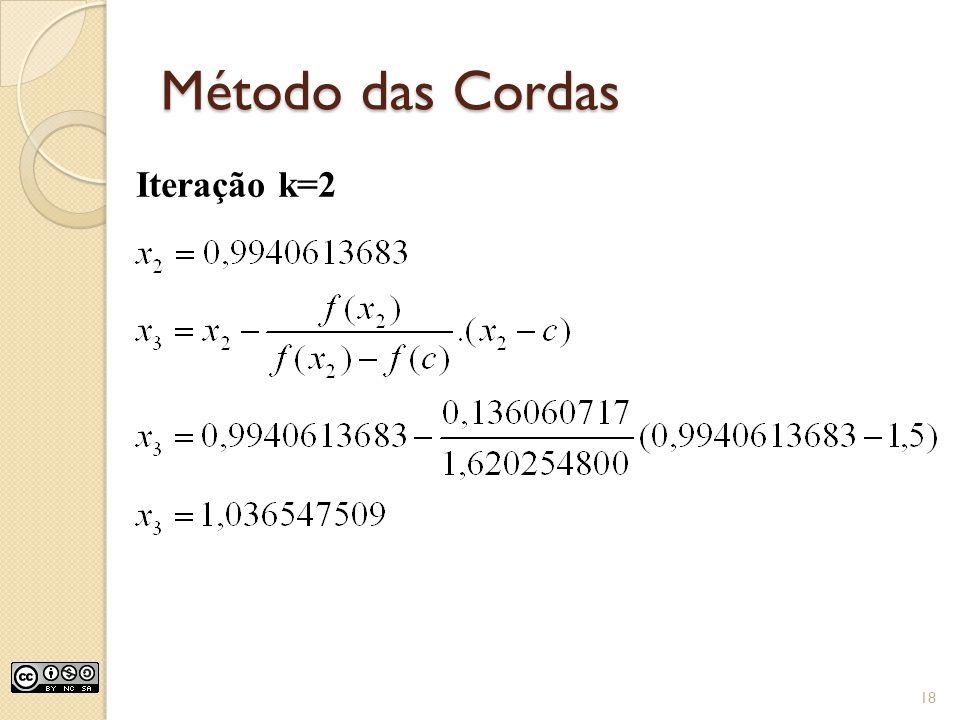 Método das Cordas Iteração k=2