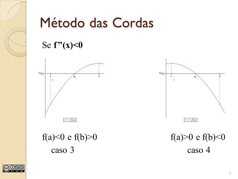 Método das Cordas Se f''(x)<0 f(a)<0 e f(b)>0 f(a)>0 e f(b)<0 caso 3 caso 4