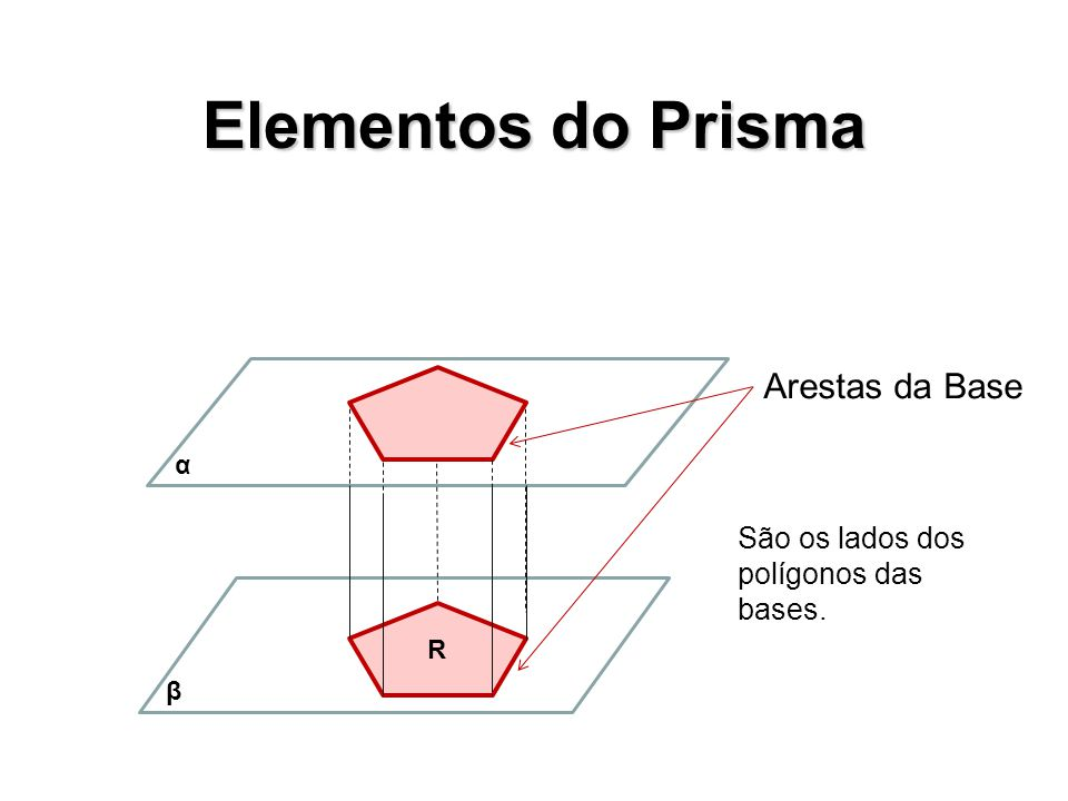 Elementos do Prisma Arestas da Base