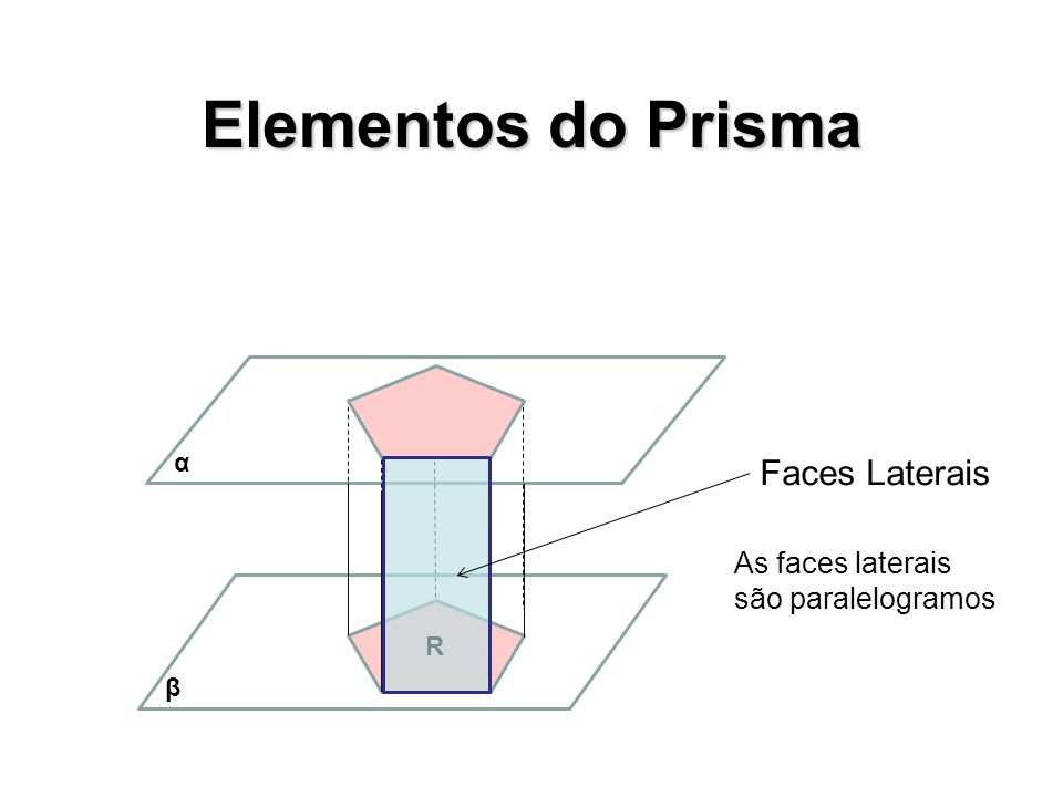 Elementos do Prisma Faces Laterais