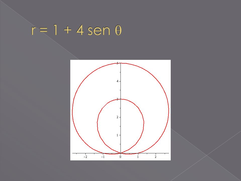 r = 1 + 4 sen 