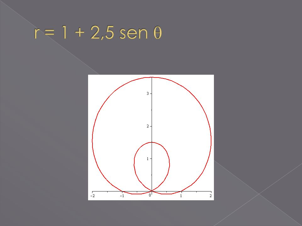 r = 1 + 2,5 sen 