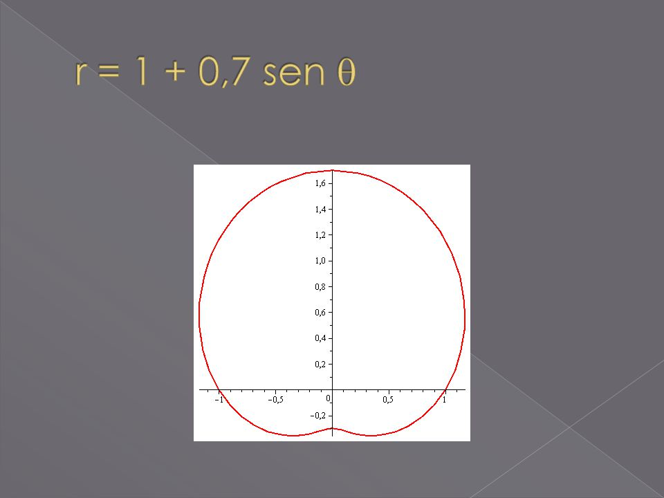 r = 1 + 0,7 sen 