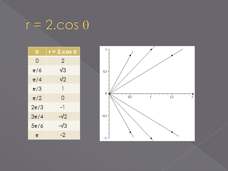 r = 2.cos   r = 2.cos  2 /6 3 /4 2 /3 1 /2 2/3 -1 3/4 -2