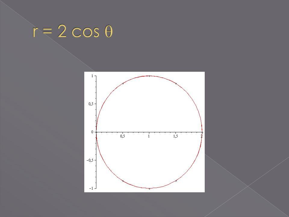 r = 2 cos 