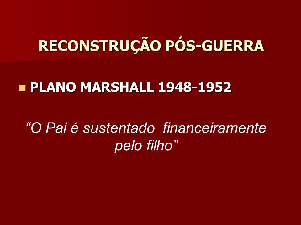 RECONSTRUÇÃO PÓS-GUERRA