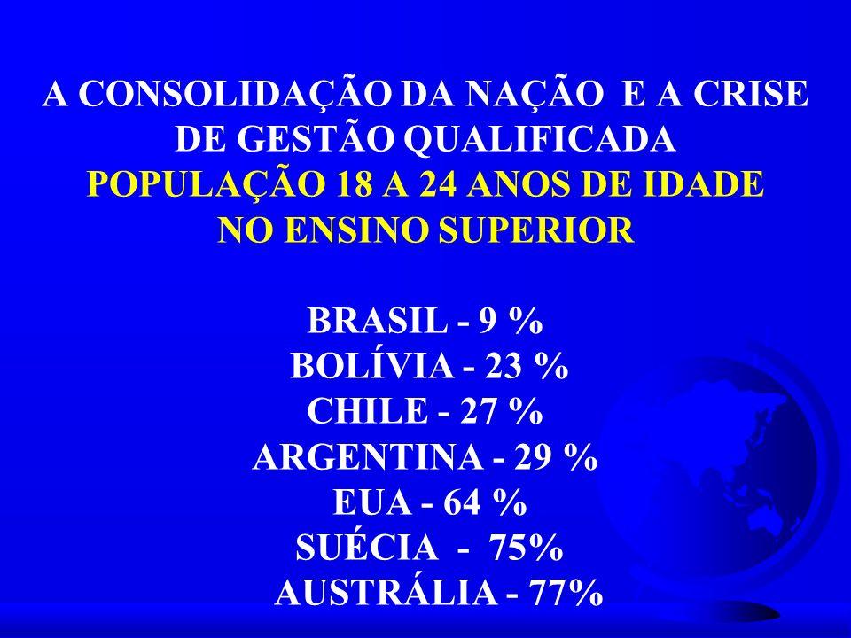 A CONSOLIDAÇÃO DA NAÇÃO E A CRISE DE GESTÃO QUALIFICADA POPULAÇÃO 18 A 24 ANOS DE IDADE NO ENSINO SUPERIOR BRASIL - 9 % BOLÍVIA - 23 % CHILE - 27 % ARGENTINA - 29 % EUA - 64 % SUÉCIA - 75% AUSTRÁLIA - 77%