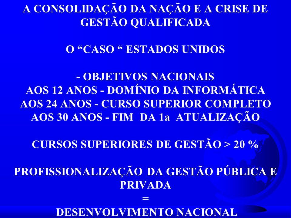 A CONSOLIDAÇÃO DA NAÇÃO E A CRISE DE GESTÃO QUALIFICADA O CASO ESTADOS UNIDOS - OBJETIVOS NACIONAIS AOS 12 ANOS - DOMÍNIO DA INFORMÁTICA AOS 24 ANOS - CURSO SUPERIOR COMPLETO AOS 30 ANOS - FIM DA 1a ATUALIZAÇÃO CURSOS SUPERIORES DE GESTÃO > 20 % PROFISSIONALIZAÇÃO DA GESTÃO PÚBLICA E PRIVADA = DESENVOLVIMENTO NACIONAL